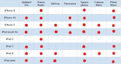 not all these devices that get iOS 7 will get the full features of it, for you to grab this quickly and understand it, this is a handy table that lets you see every supported devices and their iOS7 Features