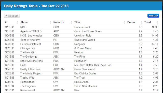 Final Adjusted TV Ratings for Tuesday 22nd October 2013