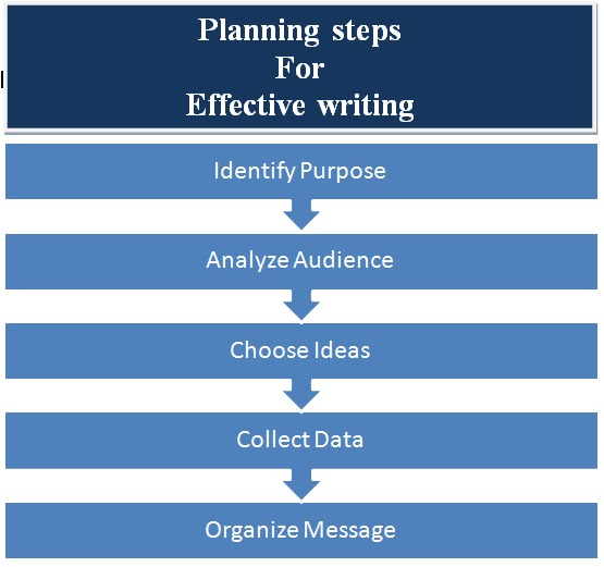 steps to write an effective essay