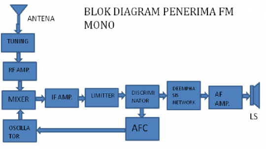 Firmanardy fungsi blok radio am dan fm dalam bentuk sederhana dapat dipisahkan atas modulator fm dan sebuah power amplifier rf dalam satu unit sebenarnya pemancar fm terdiri atas rangkaian blok ccuart Image collections