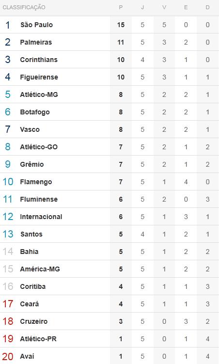 Tabela de classificação para a quinta rodada do Brasileiro