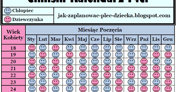 Chiński Kalendarz Płci ~ Jak Zaplanować Płeć Dziecka / Planowanie ...