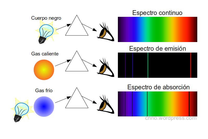 external image espectros+absorcion+y+emision.png