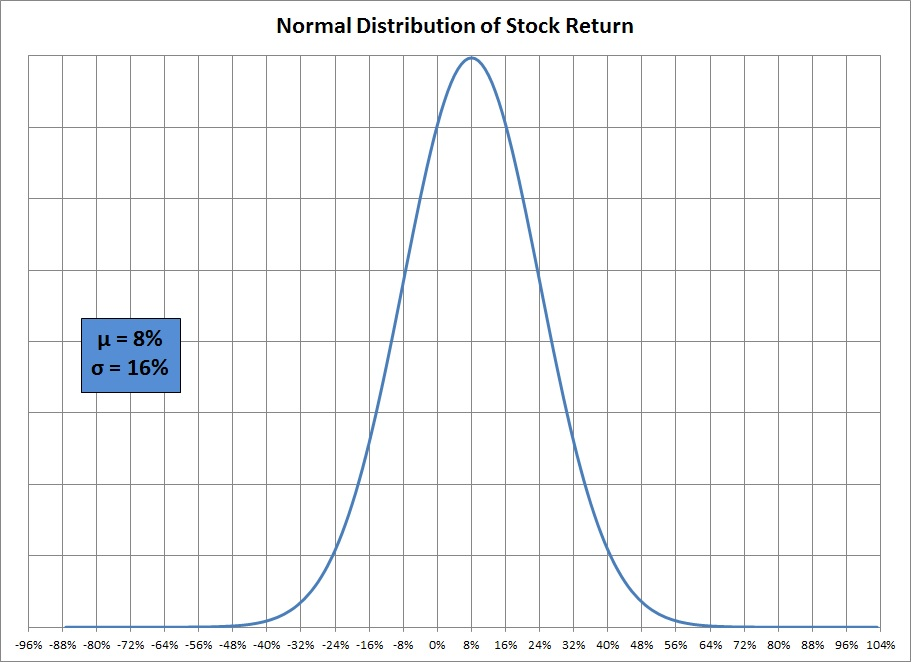 how to find expected return on stock