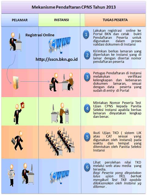 Mekanisme Pendaftaran CPNS 2013