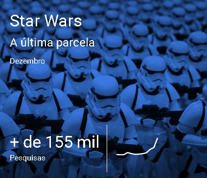 Star Wars é um dos destaques das pesquisas do Google em 2015
