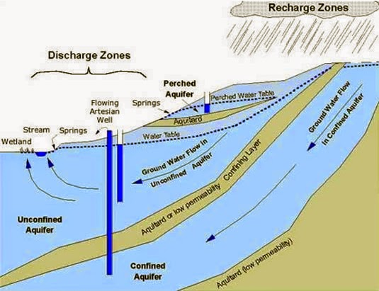 Groundwater Movement | Earth Science Week
