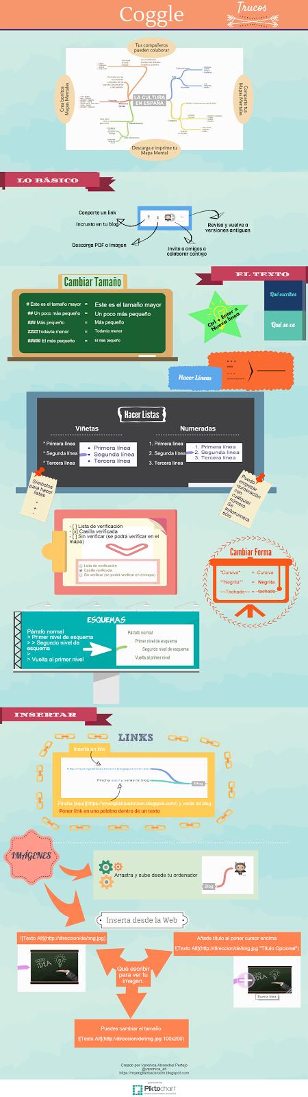 Trucos Coggle Infografia