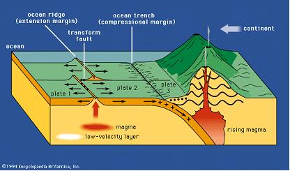 Placas Tectonicas - Teorias de Placas
