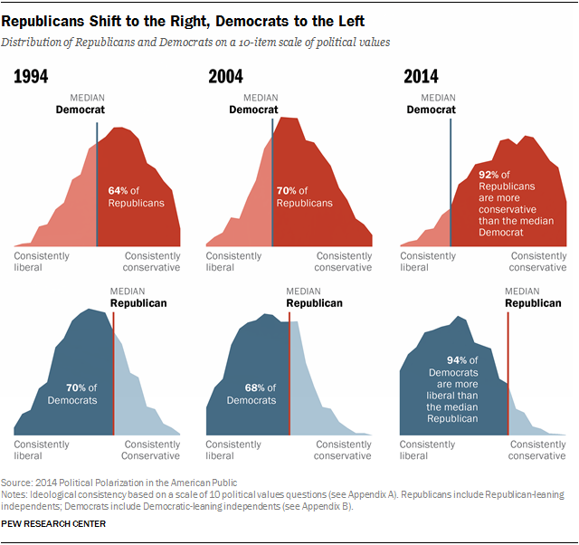 the american republican ideology in the united states politics