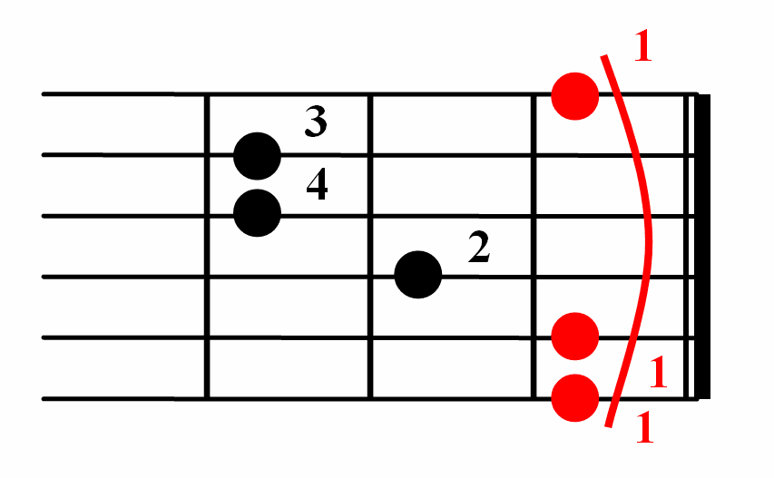 How to Position Your Fingers on Guitar Strings