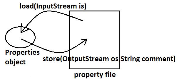 Properties class in java, Properties class Example in java, System properties in java,Java Properties Class Example,Properties Class Example,Class Example,