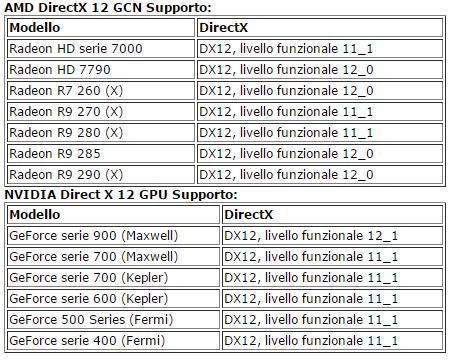 compatibilità directx12