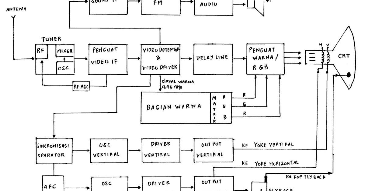 Wawan elektro sinjai diagram blok televisi warna ccuart Image collections