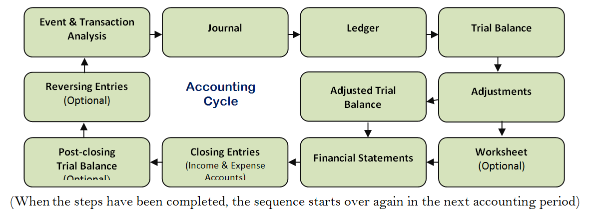 accounting cycle 13 Dc-i_accounting cycle_recording of transactions_9-9-13pdf dc-i_accounting cycle_recording of transactions_9-9-13pdf sign in main menu page 1 of 39.