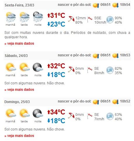 Previsão do Tempo para Bonito (MS)