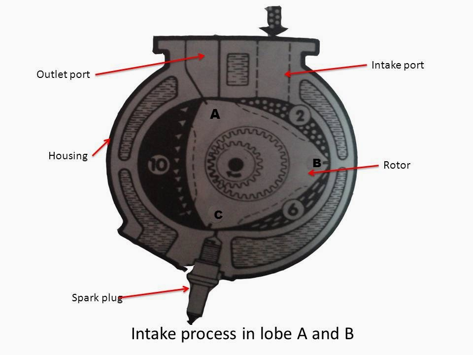 Rotary Engine : Main Parts & Working ~ mechanical elements and prizes