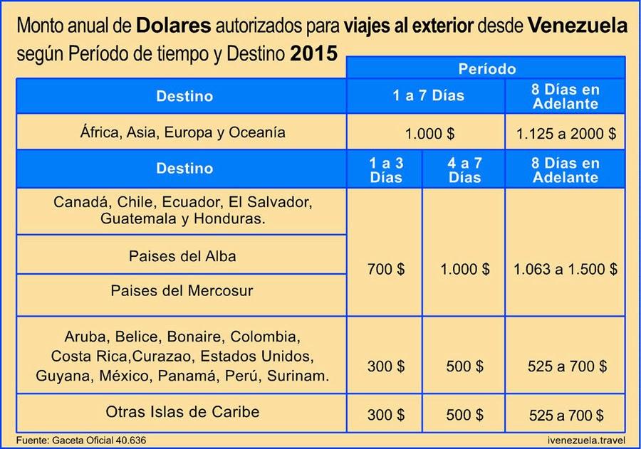 NUEVO Monto anual de dolares para viajes desde Venezuel 2015, según Gaceta Oficial Nro. 40.636.