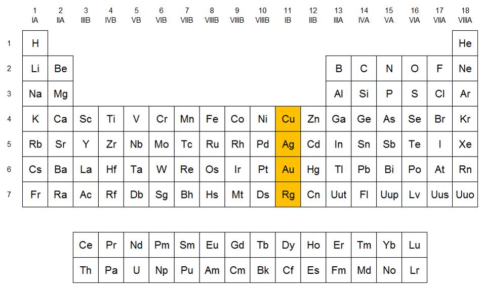 Qumicas familia del cobre en la tabla peridica urtaz Choice Image