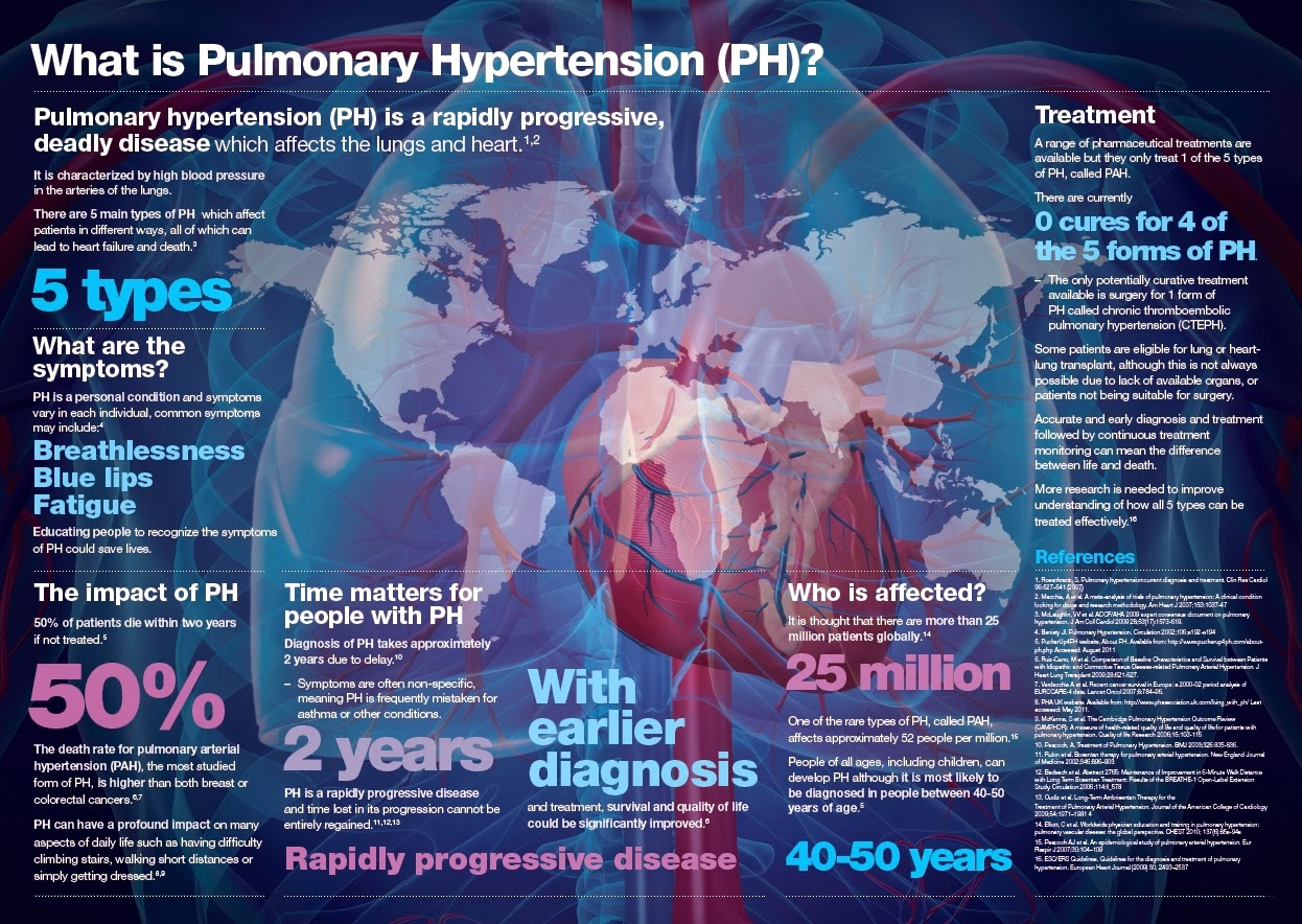 Respiratory Decade: World Pulmonary Hypertension Day 2014
