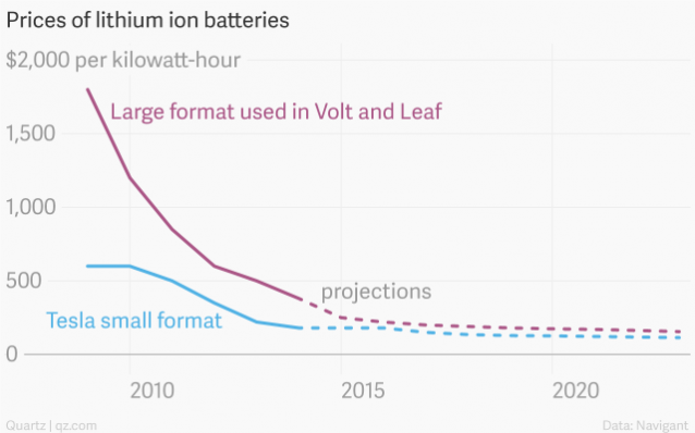 Prices of Lithium Ion Batteries (Credit: thinkprogress.org) Click to enlarge.