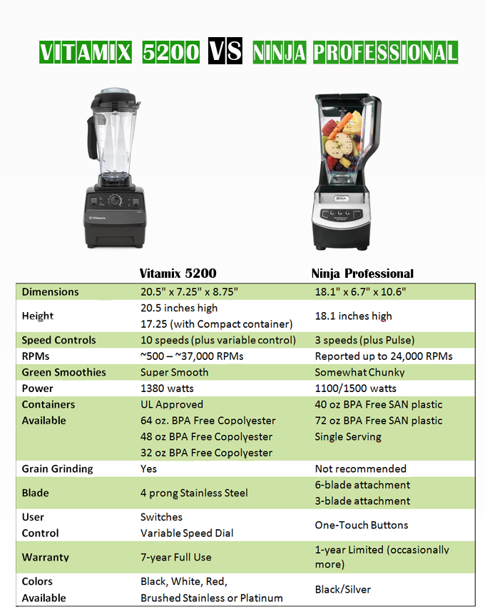 Vitamix vs Ninja. Blender reviews: Vitamix 5200 or Ninja Professional Blender.