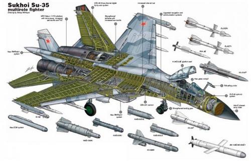 Teknologi Canggih Sukhoi Su-35, Pesawat TNI Masa Depan