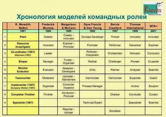 Есть много типологий ролей, похожих на модель Белбина. Названия ролей также менялись со временем.