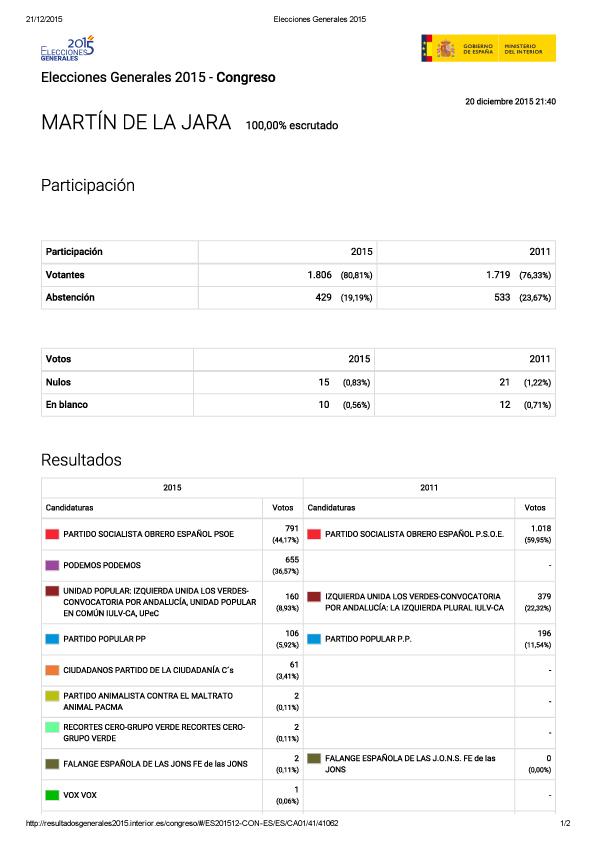 Jarajoven 1 12 15 for Resultados elecciones ministerio interior