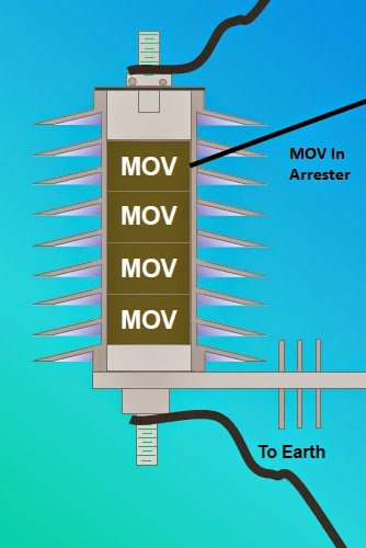MOV In Arrester; Lightning internal