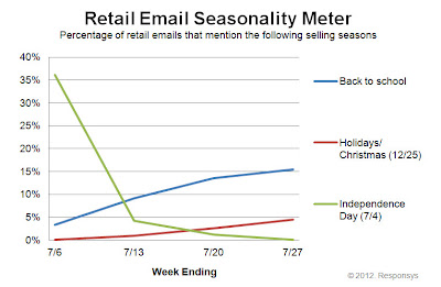 Click to view the July 27, 2012 Retail Email Seasonality Meter larger