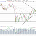 Börserna drar ihop sig?