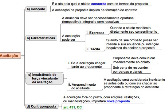 aceitação formação dos contratos resumo