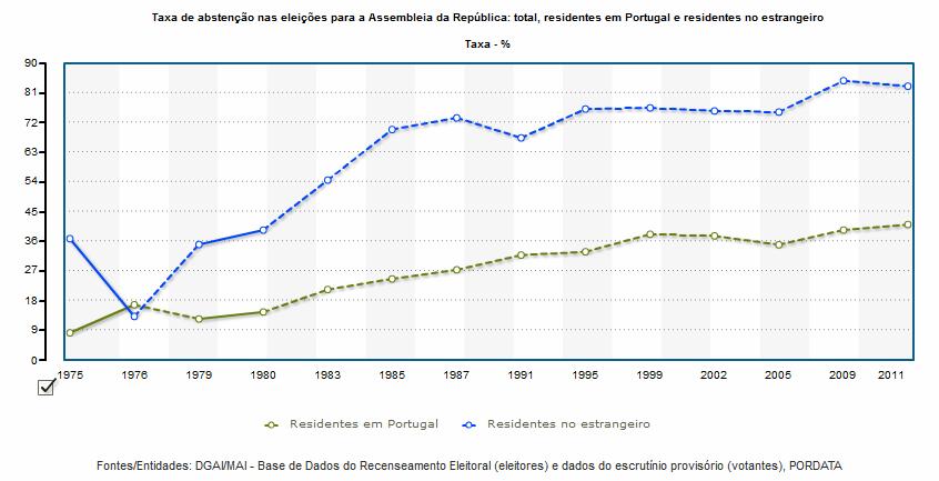 taxa de abstenção eleições legislativas portugal