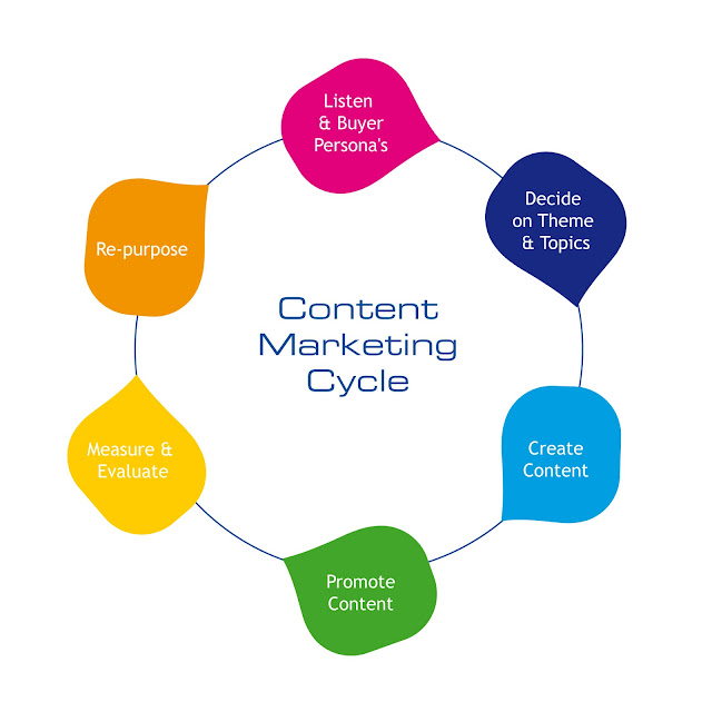 Content Steps