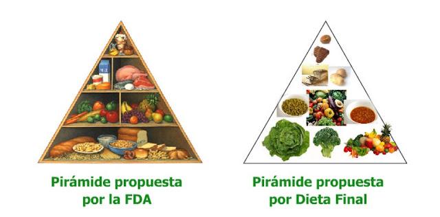piramide nutrimental propuesta por la FDA y dieta final