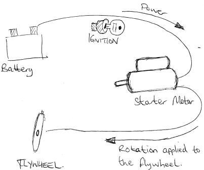 How Does A Car Starter Work Diagram Free Vehicle Wiring Diagrams