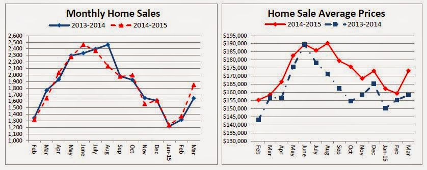 Homes%2Bsales%2BMarch.2015 - Greater Cincinnati Homes Sales Rose In March