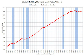 Vehicle Miles