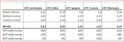 Analisi CPC in diversi Paesi - Test Adwords