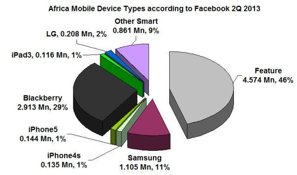 Africa Mobile Device Types according to Facebook 2Q 2013; Feature Phones; Samsung; iPhone4s; iPhone5; BlackBerry, iPad3; LG, and Other Smartphones
