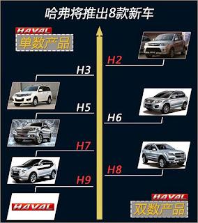 長城汽車 2333 車款