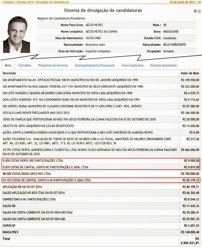 Biografia secreta de Aécio Neves: o patrimônio milionário oculto, longe dos olhos do eleitor