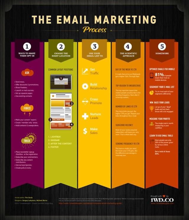 Proses #email #marketing