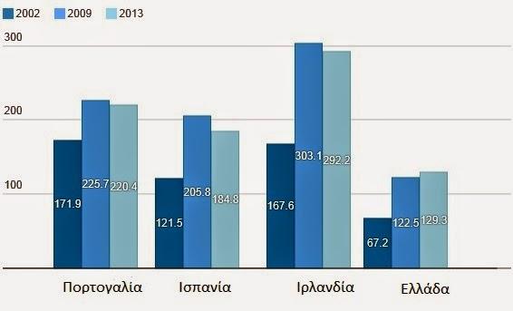 Τα χρέη του ιδιωτικού τομέα σε σχέση με το ΑΕΠ