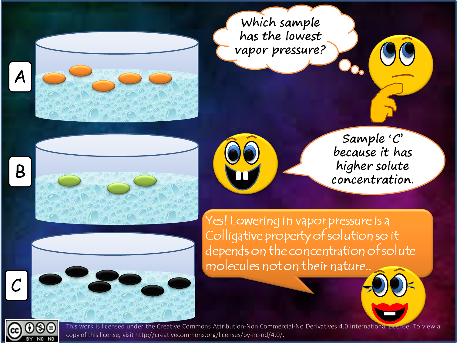 uses of colligative properties