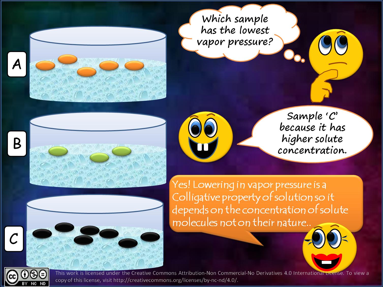 Colligative Properties Relative Lowering Of Vapor Pressure