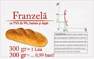 Când se scumpește pâinea după reducerea TVA