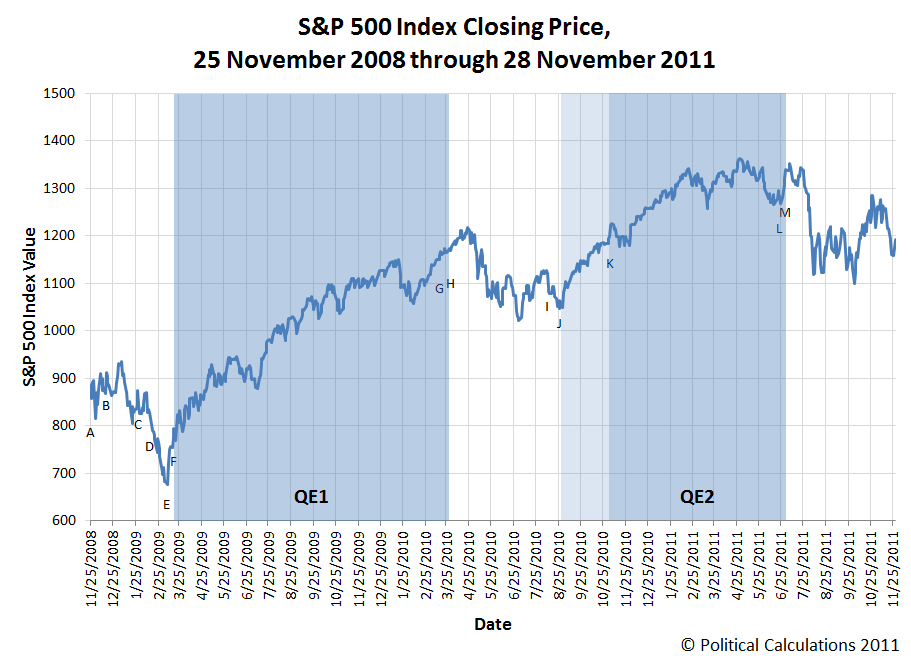 S&P 500 Index Closing Price, 25 November 2008 through 28 November 2011