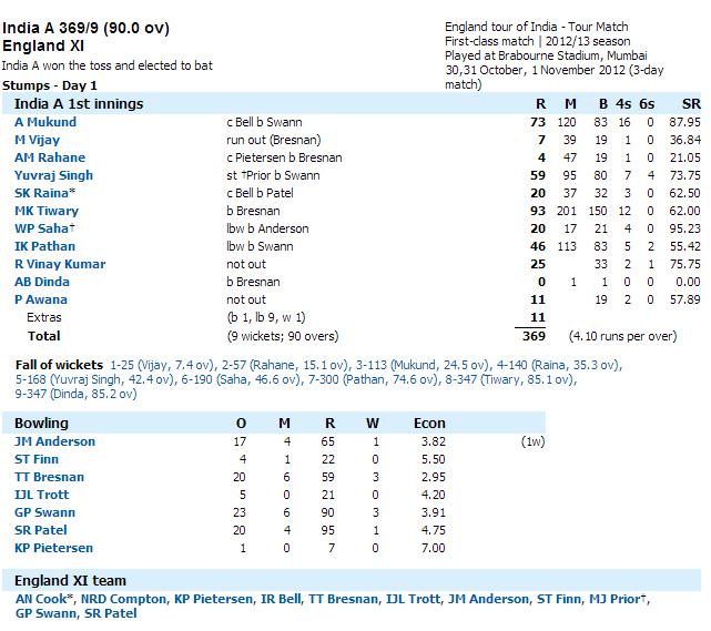 India-A-v-England-XI-Day1-Score-Card
